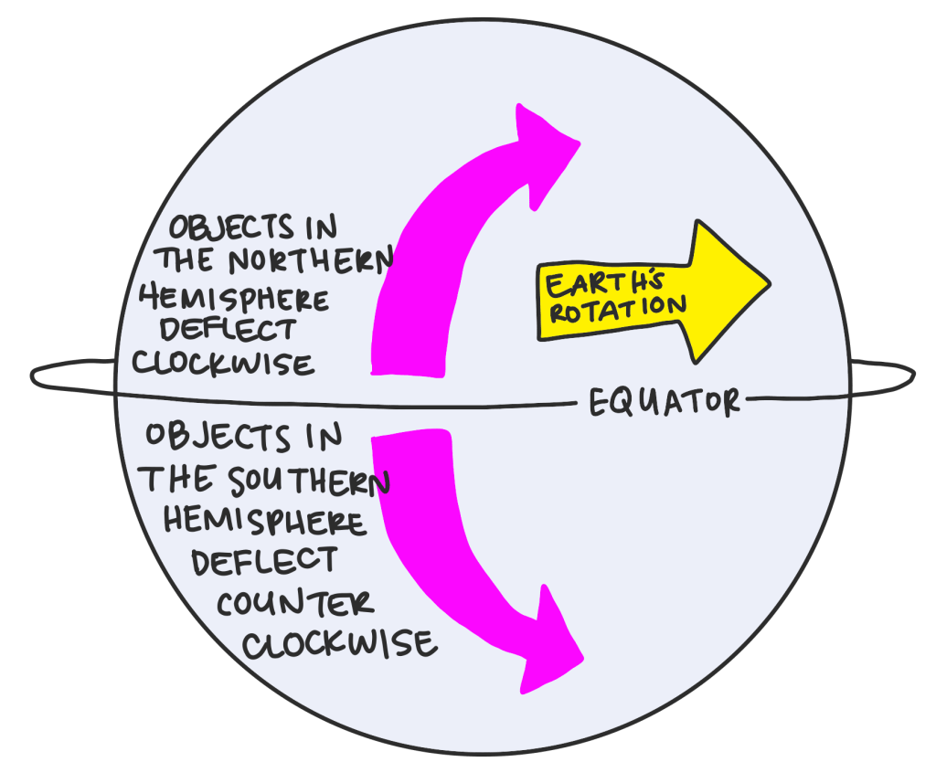 surface and density ocean currents coriolis effect