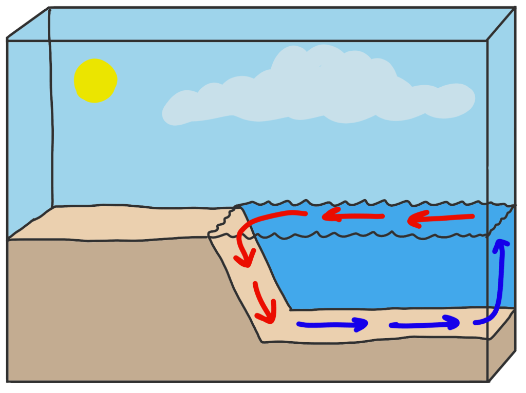 surface and density ocean currents