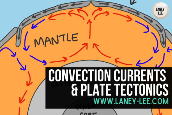 convection currents and plate tectonics